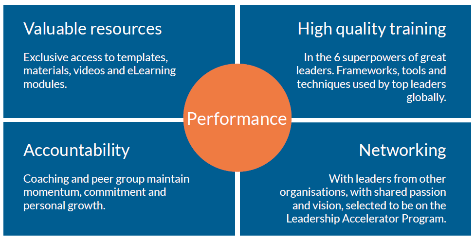 High-performance environment: Valuable resources, high-quality training, accountability, networking
